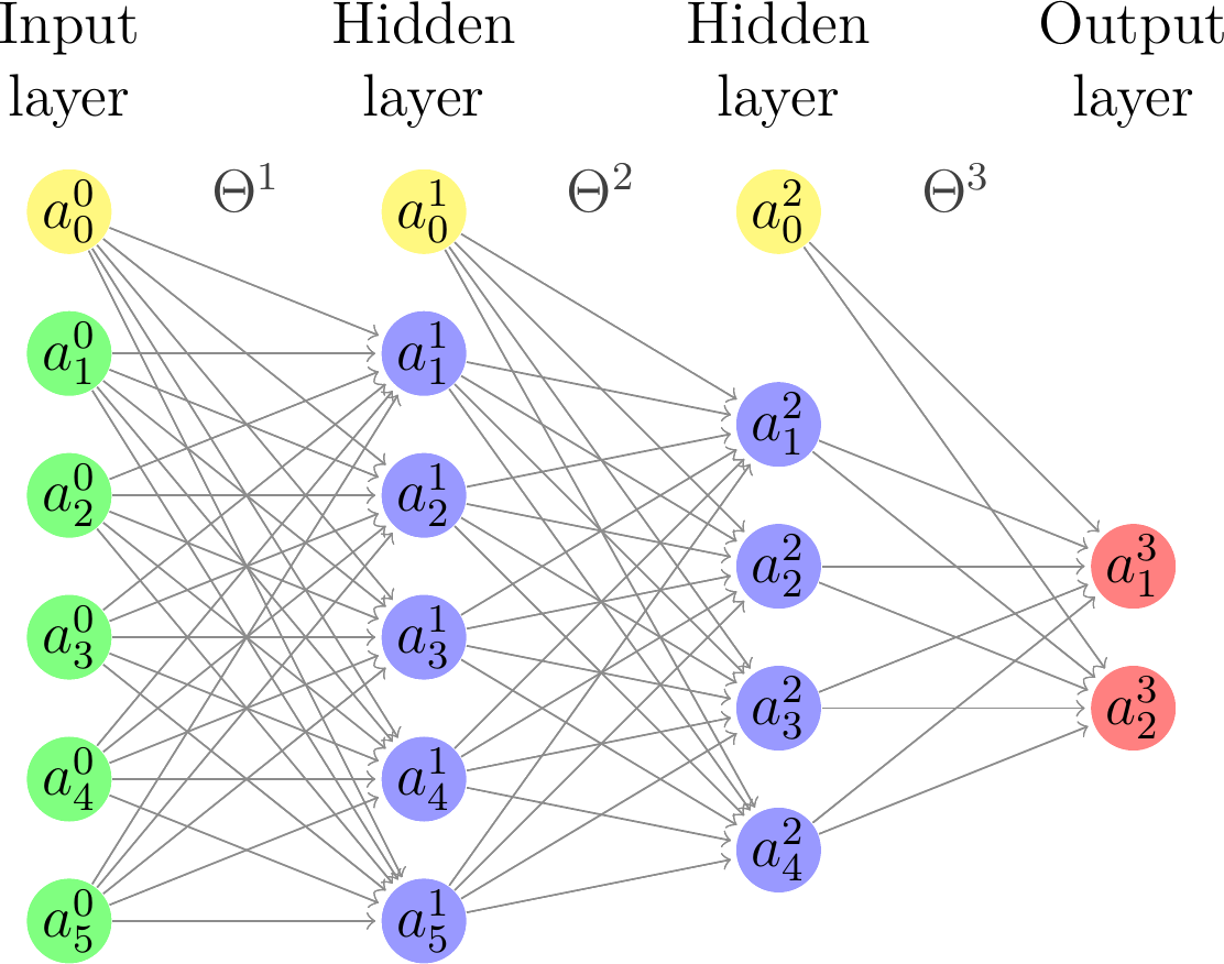 term paper neural networks As a software developer with minimum experience in deep learning, it would be considerably hard to understand the research paper and implement its details in fact, at nips 2016, 685 or so papers out of 2,500 papers were related to deep learning or neural networks, but only ~18 percent of the accepted.